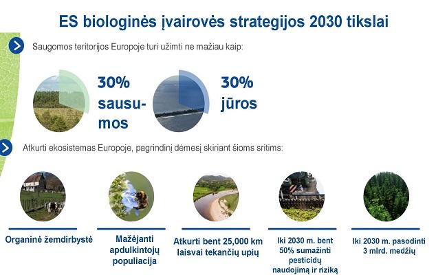 es 2021 m biologinės įvairovės strategijos tikslai)